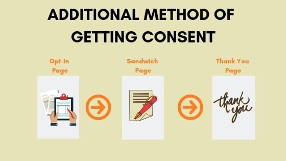 An infographic explaining how you can comply with GDPR as a blogger by getting consent from your readers by creating an additional page between the optin and thank you page.